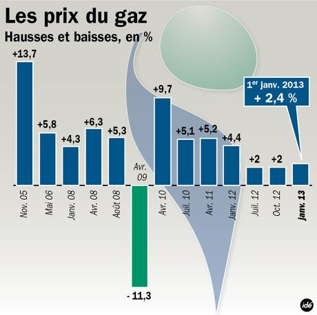 Document sans nom for Evolution du prix du gaz